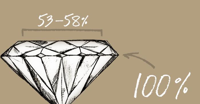 Diamond Cut: Deciphering Certifications
