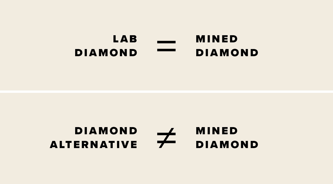 Text that reads: Lab diamonds equal mined diamonds. Text that reads: Diamond alternatives do not equal mined diamonds.